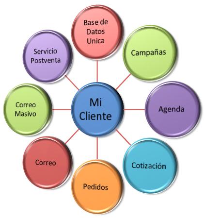 Diagrama CRM
